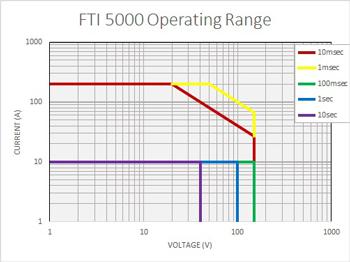 FTI 5000 Operating Range