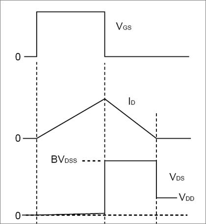 BVdss Waveforms