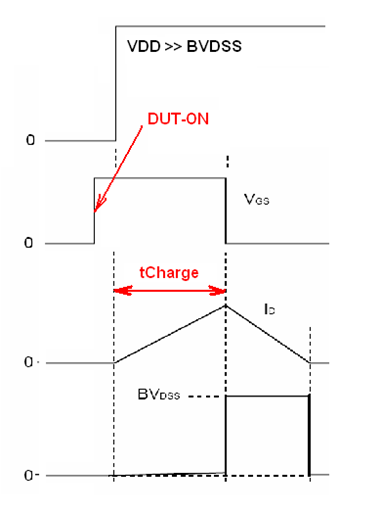 Unclamped Inductive Switching waveform with DUT on.