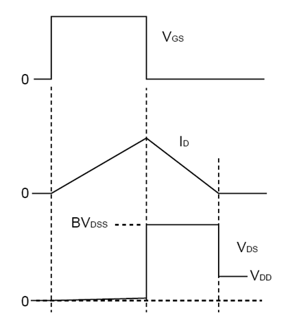 BVdss Waveforms